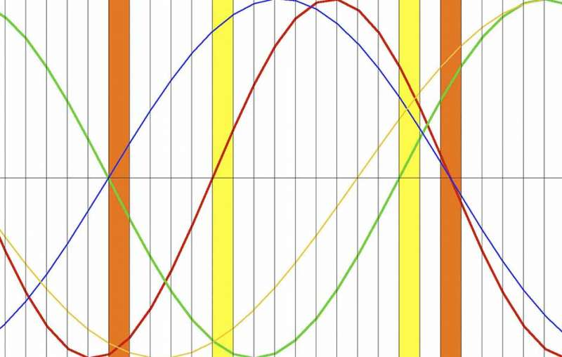 What is BioRhythm Compatibility?